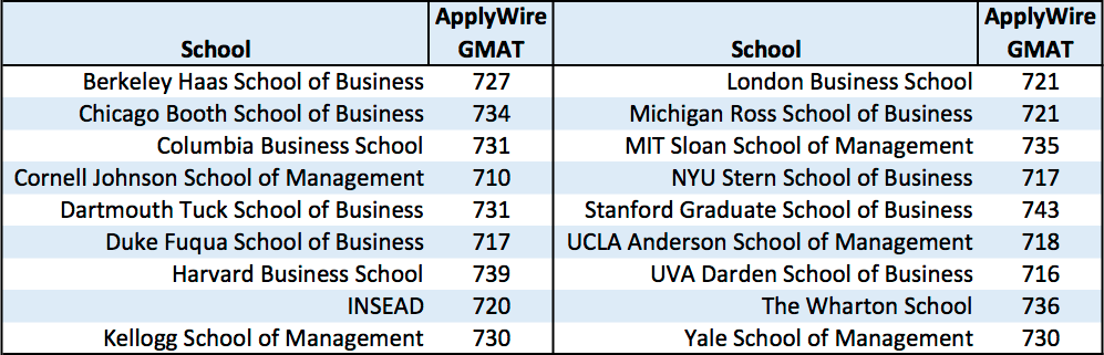 ApplyWire Reveals Class of 2020 Post-MBA Industry Preferences, Highly Competitive GMAT Scores