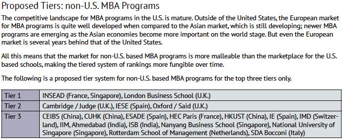 MBA ranking system