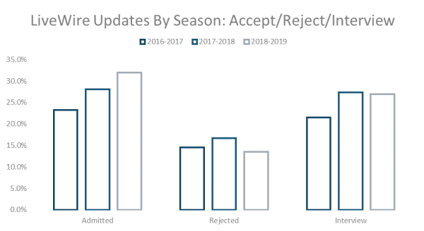 LiveWire Updated by Season: Accept/Reject/Interview