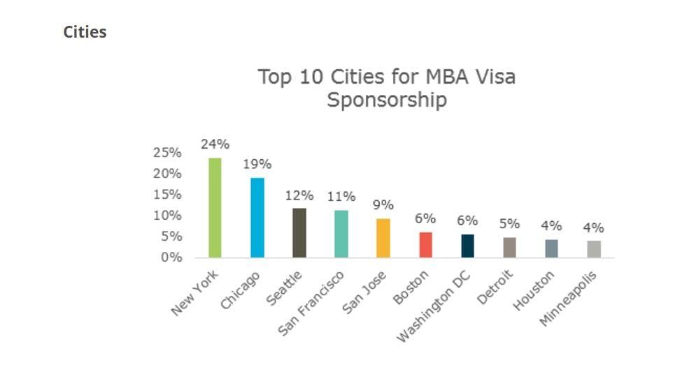 H1-B visas and MBAs
