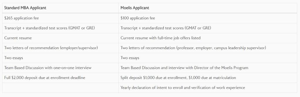 deferred-admission MBA