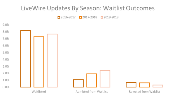 LiveWire Updated by Season: Waitlist Outcomes
