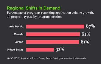 GMAC applications trends survey