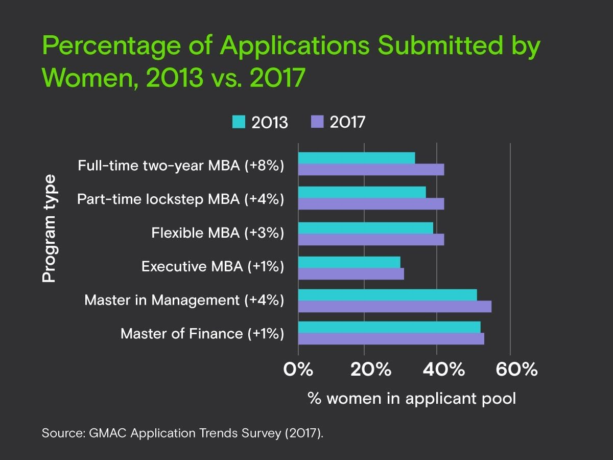 GMAC application trends survey